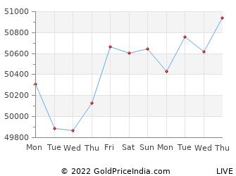 Last 10 Days ujjain Gold Price Chart