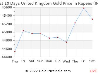 Gold Rate In United Kingdom Uk 06 Oct 2020 Gold Price In British Pound Gbp