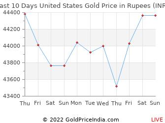 Last 10 Days United States Gold Price Chart in Rupees