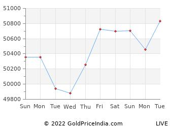 Last 10 Days vadodara Gold Price Chart