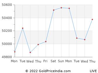 Last 10 Days varanasi Gold Price Chart