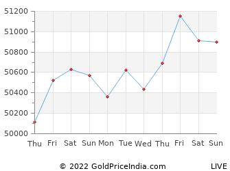 Last 10 Days vellore Gold Price Chart