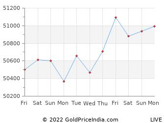 Last 10 Days warangal Gold Price Chart